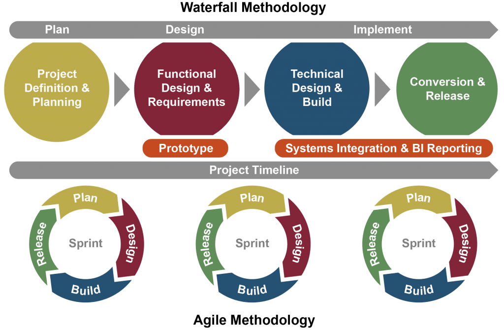 Profitability and Cost Management System Implementation Methodology Agile Waterfall